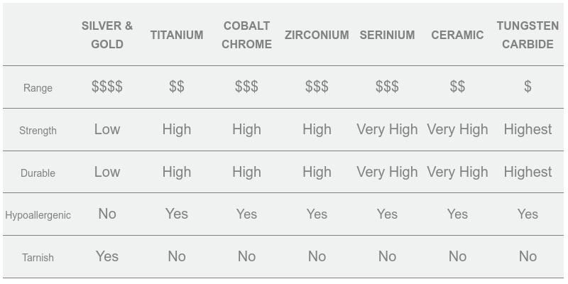Ring Size Comparison Chart